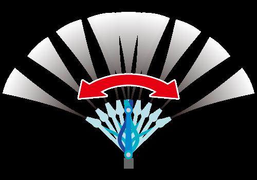 ガリューメカスイングノズル 噴射イメージ図